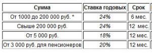 credit-union-vklad