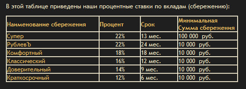 условия вкладов рублев